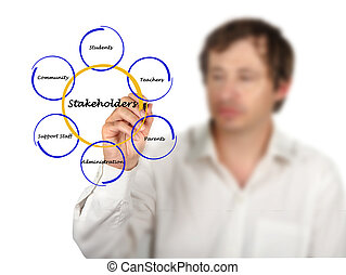 diagramme, de, stakeholder