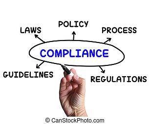 diagramme, directives, moyens, règles, conformité, obéir