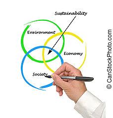 diagramme, durabilité, présentation
