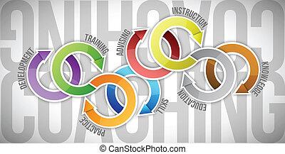 diagramme, entraînement, concept