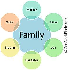 diagramme, entreprise familiale