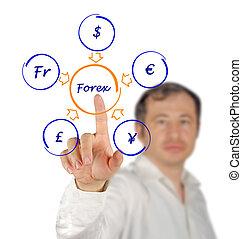 diagramme, forex