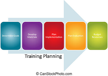diagramme, formation, planification, business