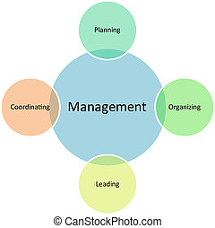 diagramme, gestion, business