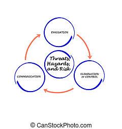 diagramme, gestion, risque