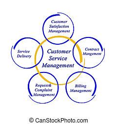 diagramme, gestion, service clientèle