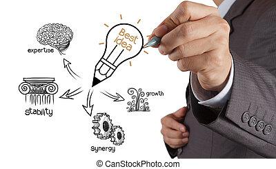 diagramme, homme affaires, dessin, mieux, idée, main