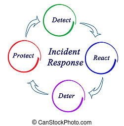 diagramme, incident, réponse