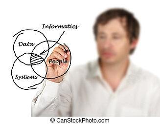 diagramme, informatics