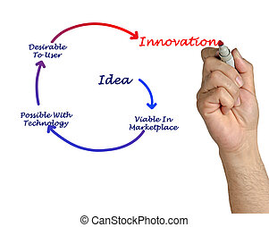 diagramme, innovation