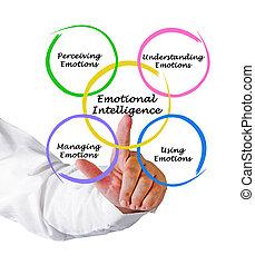 diagramme, intelligence, émotif
