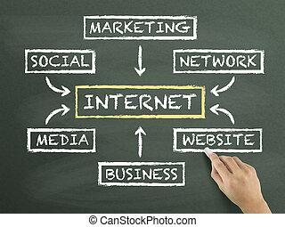 diagramme, internet, couler, main, dessiné