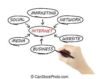 diagramme, internet, homme, couler, main, dessiné