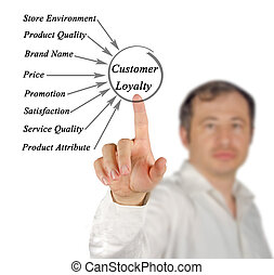 diagramme, loyauté client