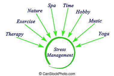 diagramme, maîtrise stress