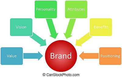 diagramme, marque, valeur, business