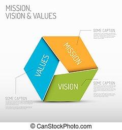diagramme, mission, valeurs, vision
