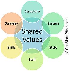 diagramme, partagé, valeurs, business