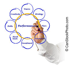 diagramme, performance, business