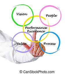 diagramme, performance, excellence