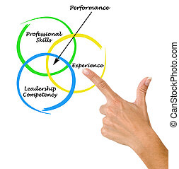 diagramme, performance