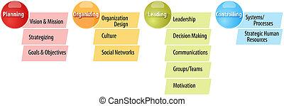 diagramme, planification, étapes, illustration affaires