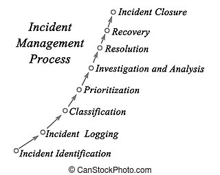 diagramme, processus, incident, gestion