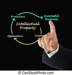 diagramme, propriété, intellectuel