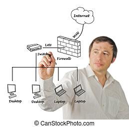 diagramme, réseau