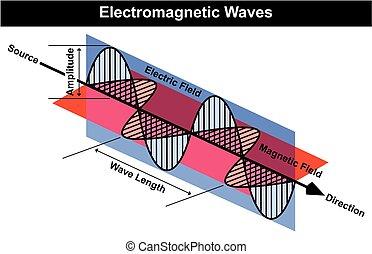 diagramme, rayonnement électromagnétique, vagues