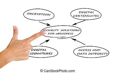 diagramme, sécurité, ebusiness, solutions
