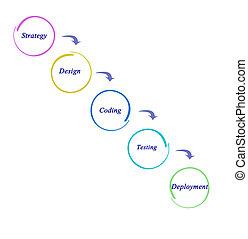 diagramme, site web, développement