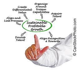 diagramme, soutenable, croissance, profitable