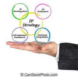 diagramme, stratégies, ip