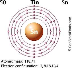 diagramme, symbole, électron, étain