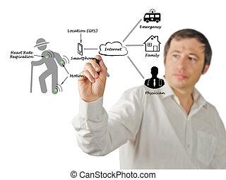 diagramme, telemedicine