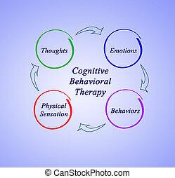 diagramme, thérapie, cognitive-behavioral