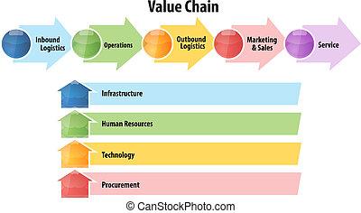 diagramme, valeur, chaîne, affaires illustration