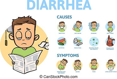 Diarrhea, causes and symptoms. Information poster with text and cartoon character. Flat vector illustration. Isolated on white background.