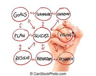 dibujado, diagrama flujo, éxito, mano