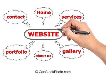 dibujo, sitio web