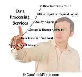 diensten, verwerking, data