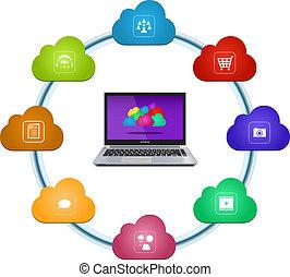 diensten, wolk, gegevensverwerking