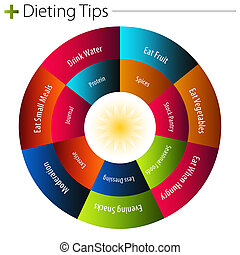 Dieting Tips Chart - An image of a dieting tips chart.