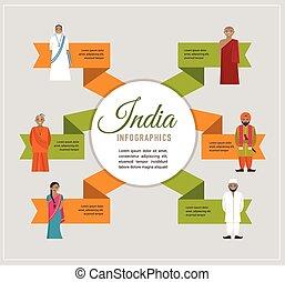 diferente, índia, -, indianas, infographics, religiosas