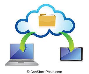 diferente, nuvem, dispositivos, computando