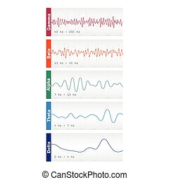 Different brain waves