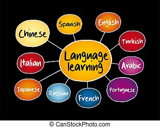 Different Language learning mind map, education concept for ...