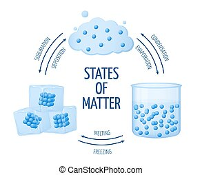 Different states of matter solid, liquid, gas vector diagram...