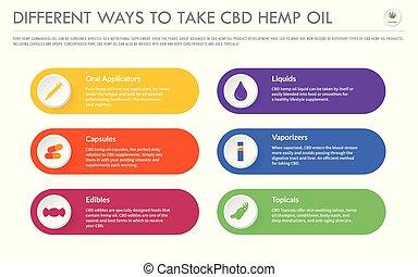 Different Ways to Take CBD Hemp Oil horizontal business infographic